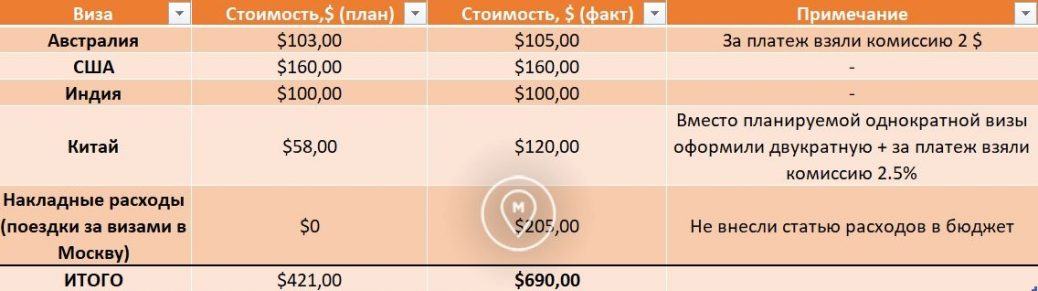 Затраты на кругосветку 4