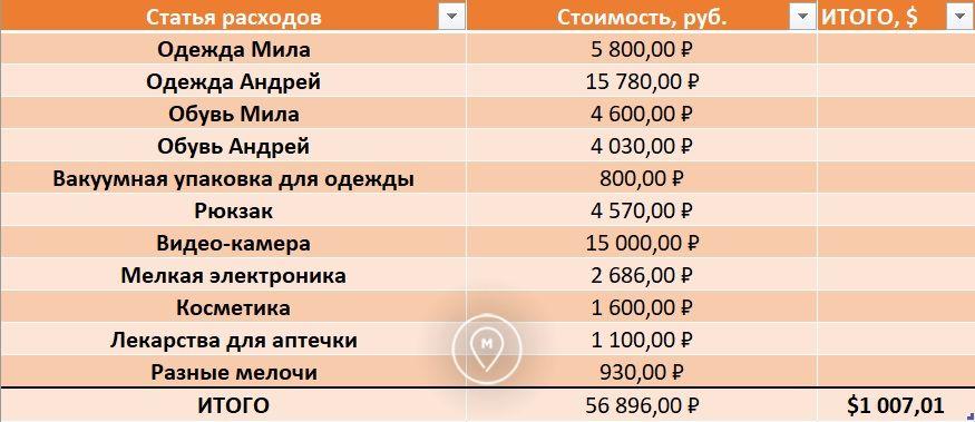Затраты на кругосветку 5