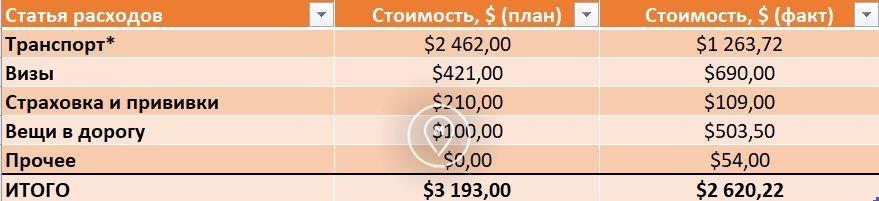 Затраты на кругосветку 6