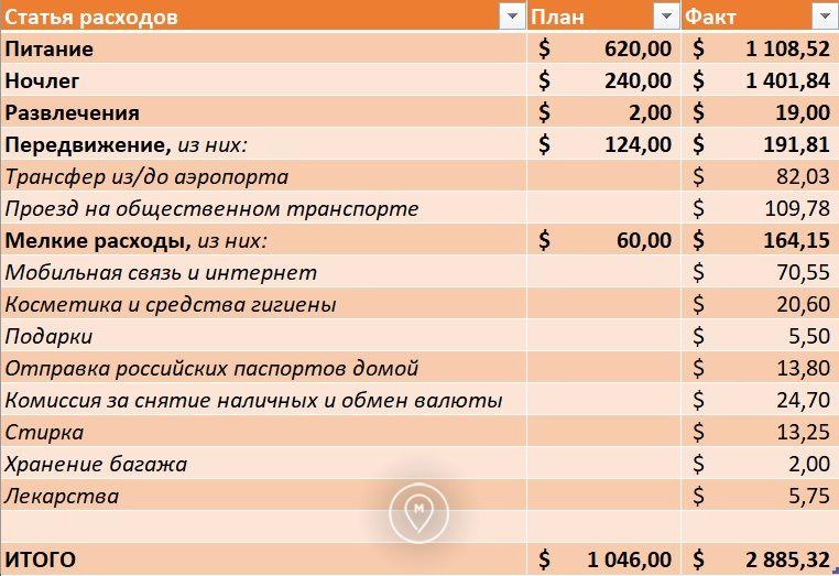 План факт первого месяца расходов в кругосветке
