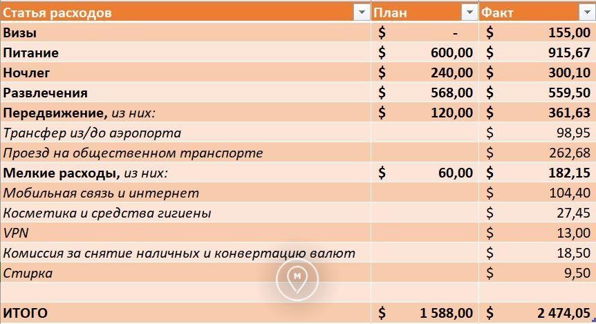 План факт по затратам на кругосветку за ноябрь 2017