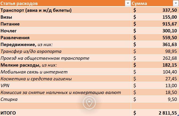 Общие затраты на кругосветку в ноябре 2017