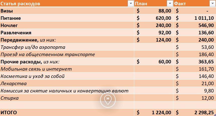 План и факт расходов в кругосветке за декабрь 2017