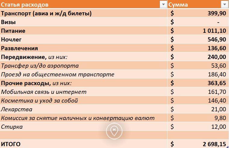 Общие расходы на кругосветку за декабрь