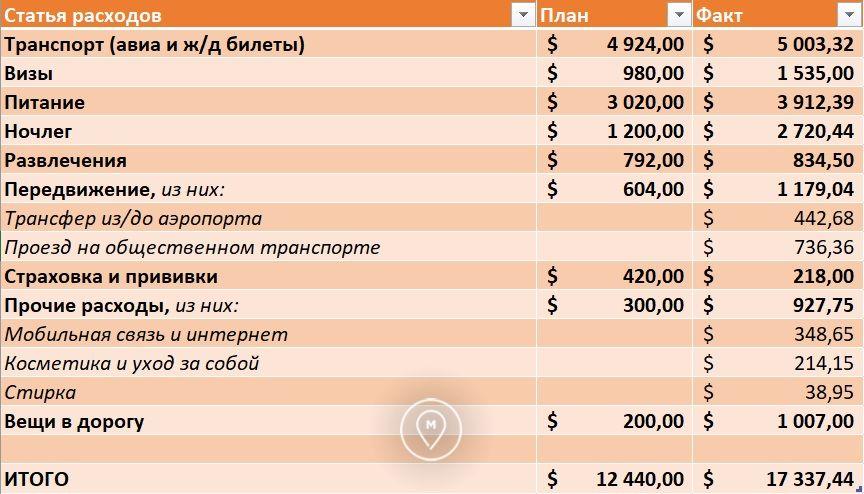 План/факт расходов в кругосветке